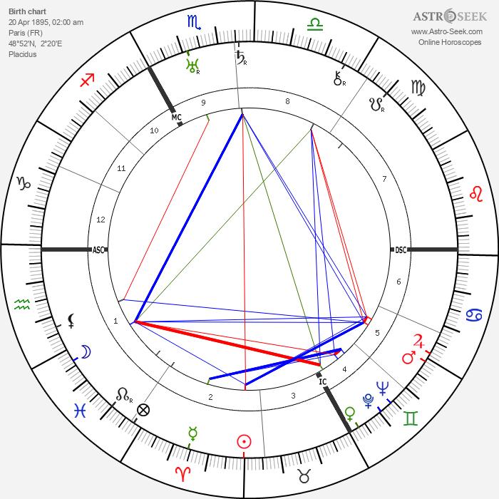 Henry Montherlant - Astrology Natal Birth Chart