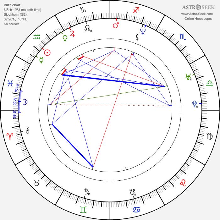 Henry Moore Selder - Astrology Natal Birth Chart