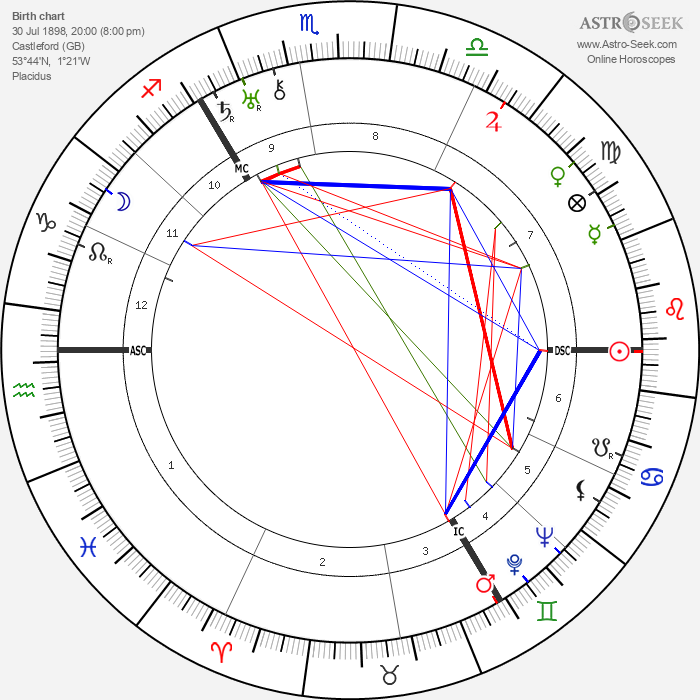 Henry Moore - Astrology Natal Birth Chart