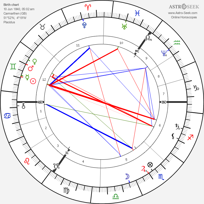 Henry Morton Stanley - Astrology Natal Birth Chart