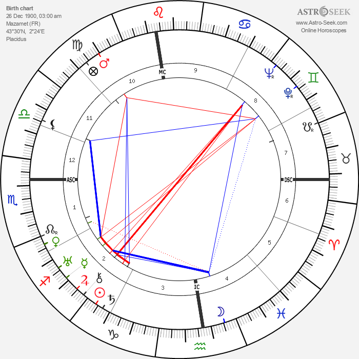 Henry Pistre - Astrology Natal Birth Chart