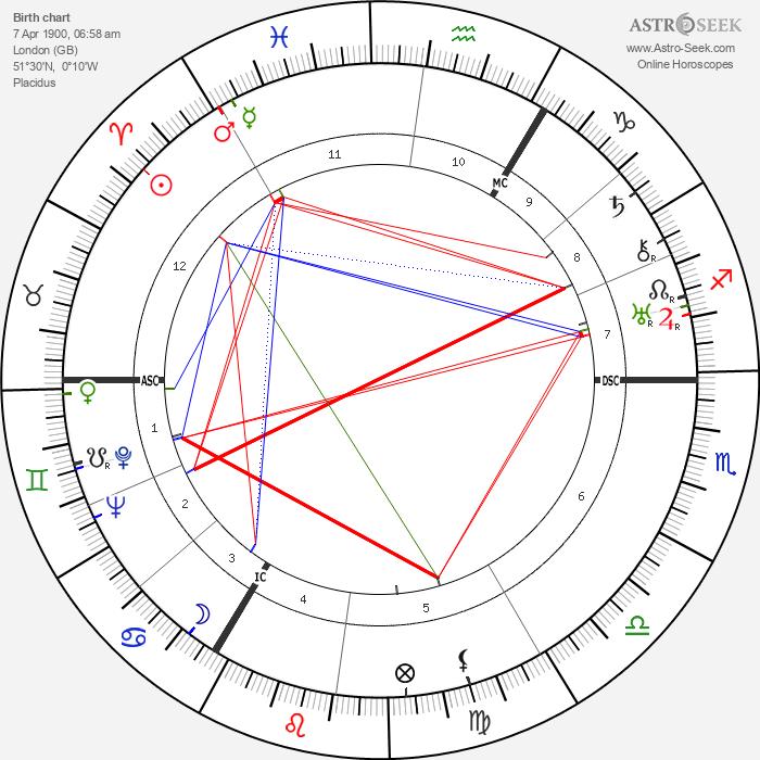 Henry Robert Hazell - Astrology Natal Birth Chart