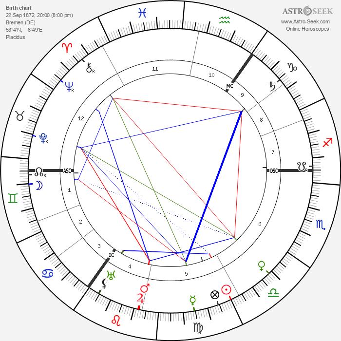 Henry Siedentopf - Astrology Natal Birth Chart