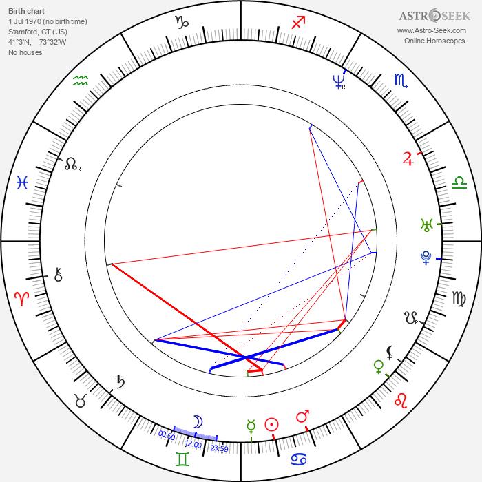 Henry Simmons - Astrology Natal Birth Chart