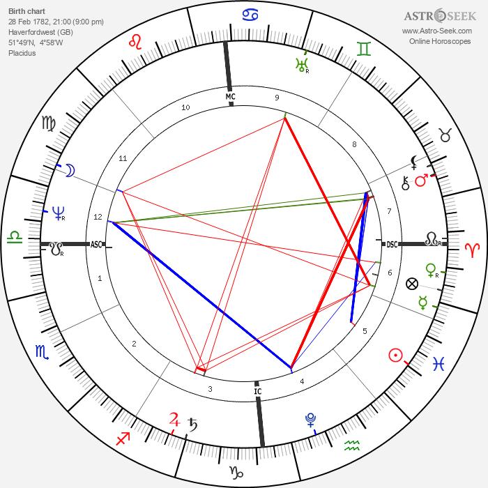 Henry Steinhauer - Astrology Natal Birth Chart