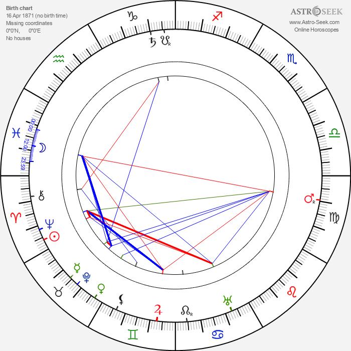 Henry Stephenson - Astrology Natal Birth Chart