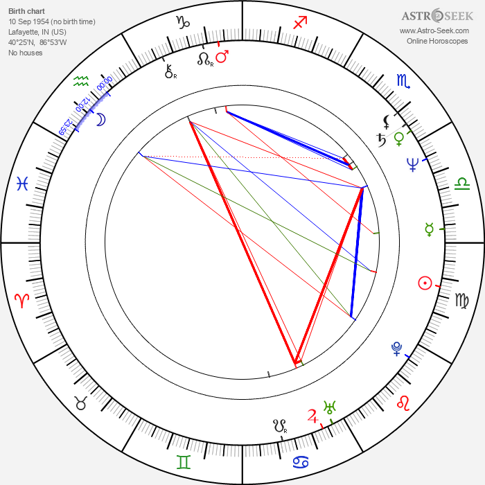 Henry Stram - Astrology Natal Birth Chart