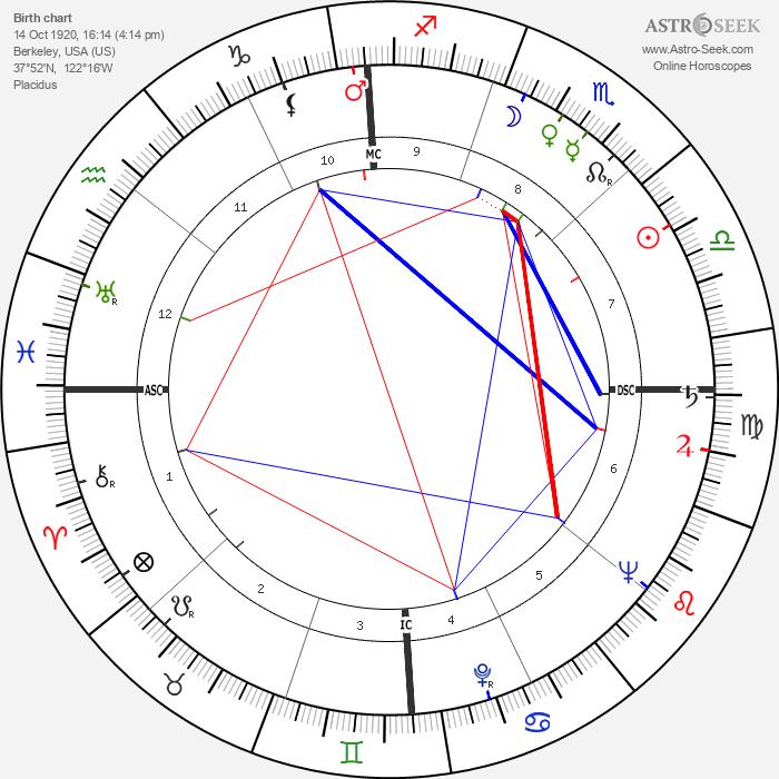 Henry Suerstedt - Astrology Natal Birth Chart