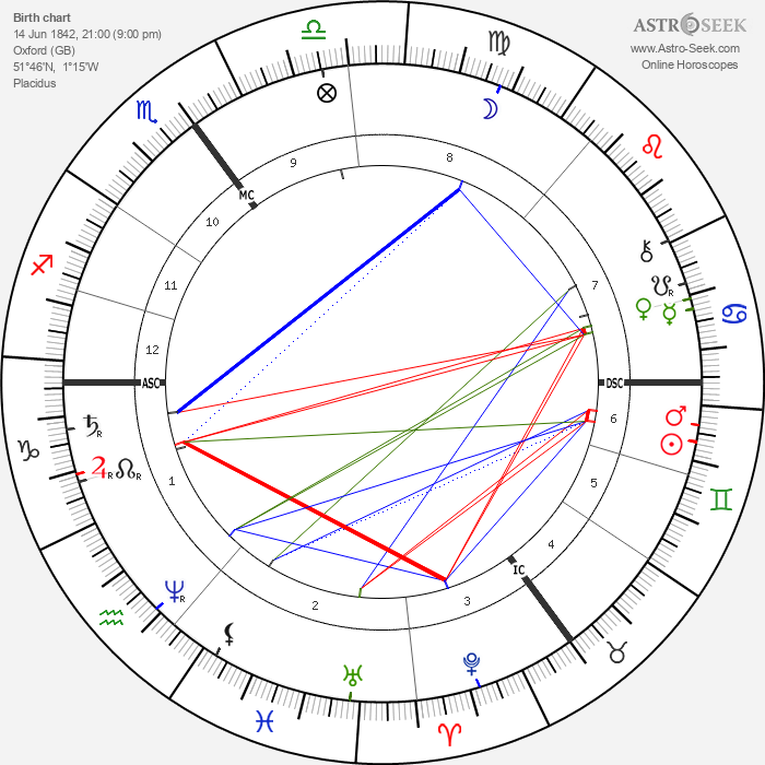 Henry Taunt - Astrology Natal Birth Chart