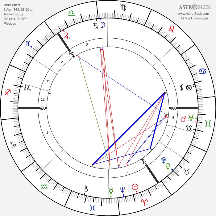 Henry van de Velde - Astrology Natal Birth Chart