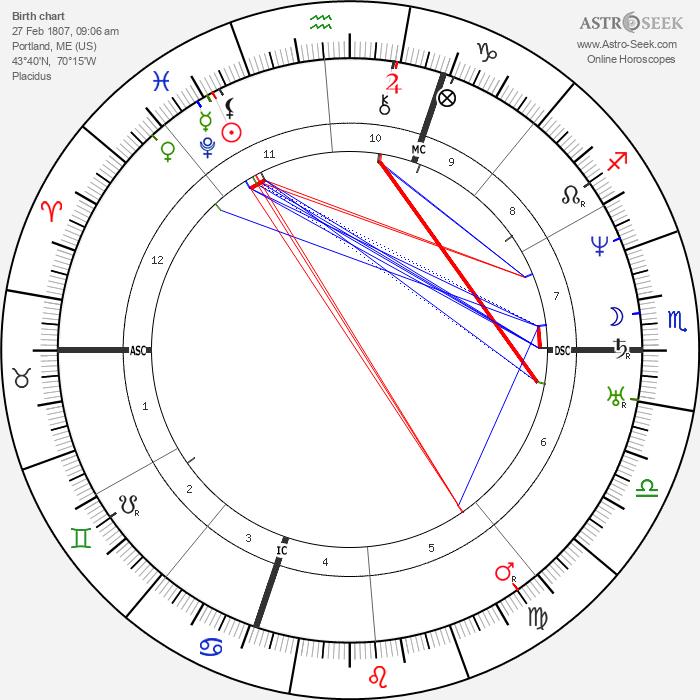 Henry Wadsworth Longfellow - Astrology Natal Birth Chart