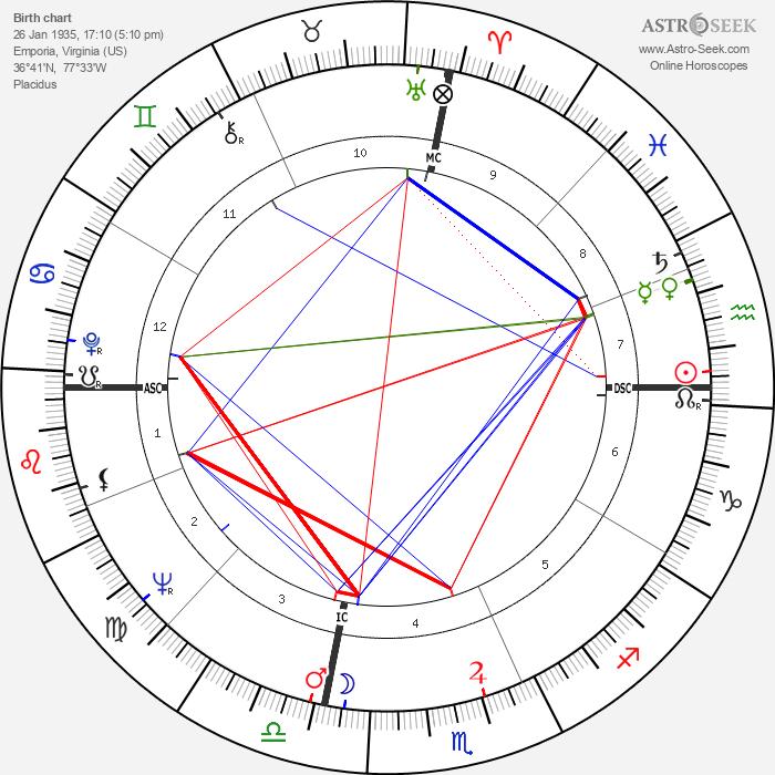 Henry Wendell Jordan - Astrology Natal Birth Chart