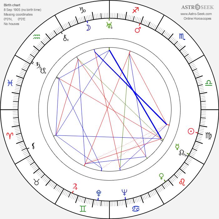 Henry Wilcoxon - Astrology Natal Birth Chart
