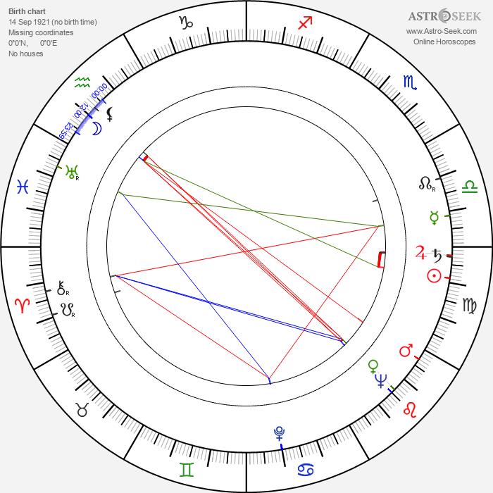 Henry Wills - Astrology Natal Birth Chart