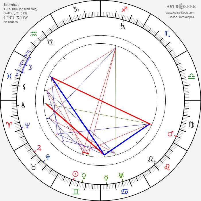 Henry Woodruff - Astrology Natal Birth Chart