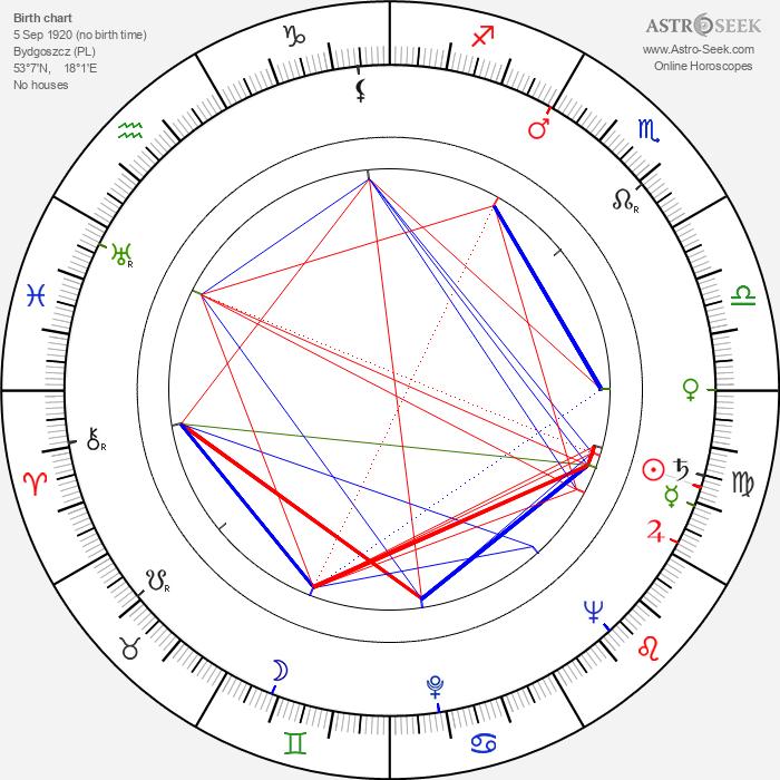 Henryk Abbe - Astrology Natal Birth Chart