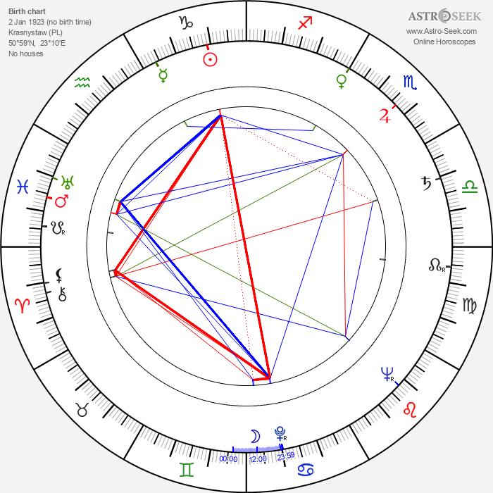 Henryk Bak - Astrology Natal Birth Chart