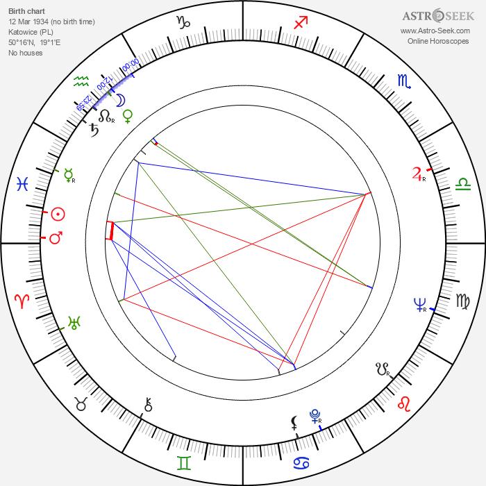 Henryk Bista - Astrology Natal Birth Chart