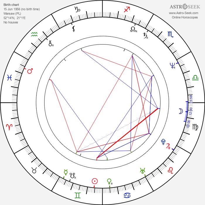 Henryk Golebiewski - Astrology Natal Birth Chart