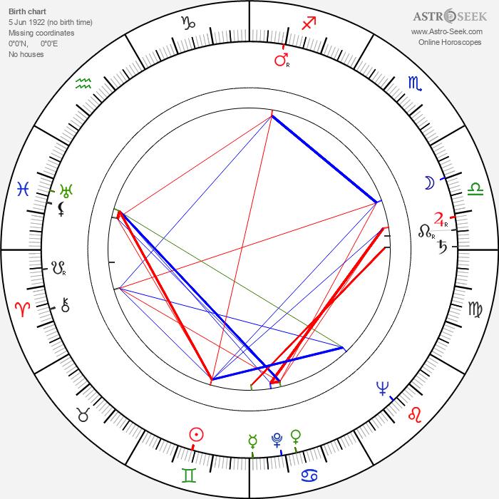 Henryk Guzek - Astrology Natal Birth Chart