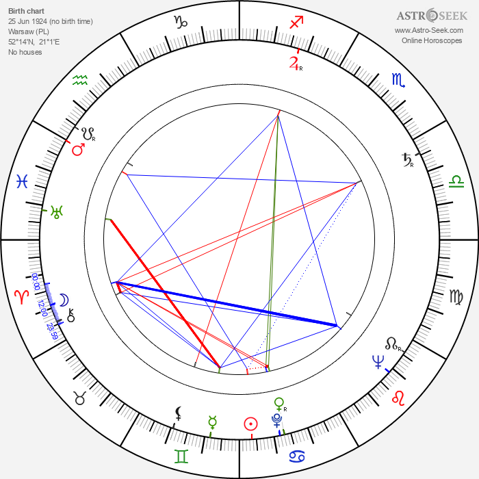 Henryk Hunko - Astrology Natal Birth Chart