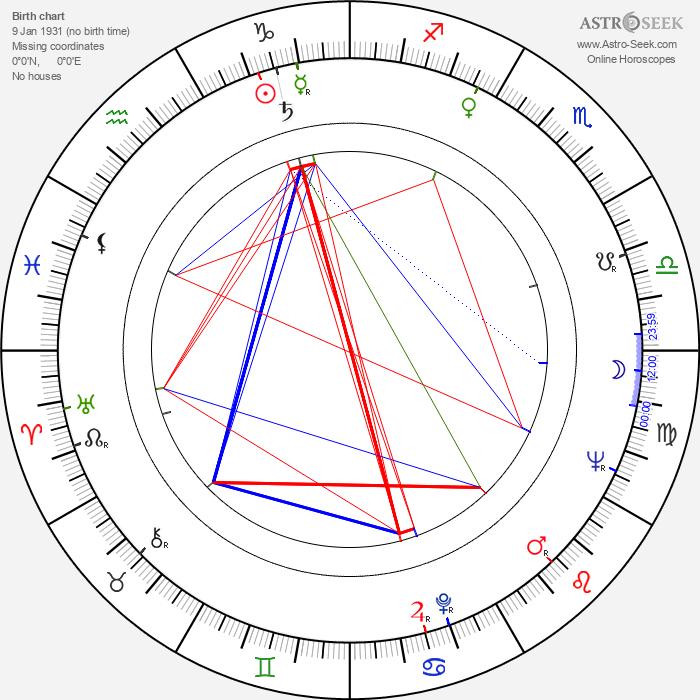 Henryk Kluba - Astrology Natal Birth Chart
