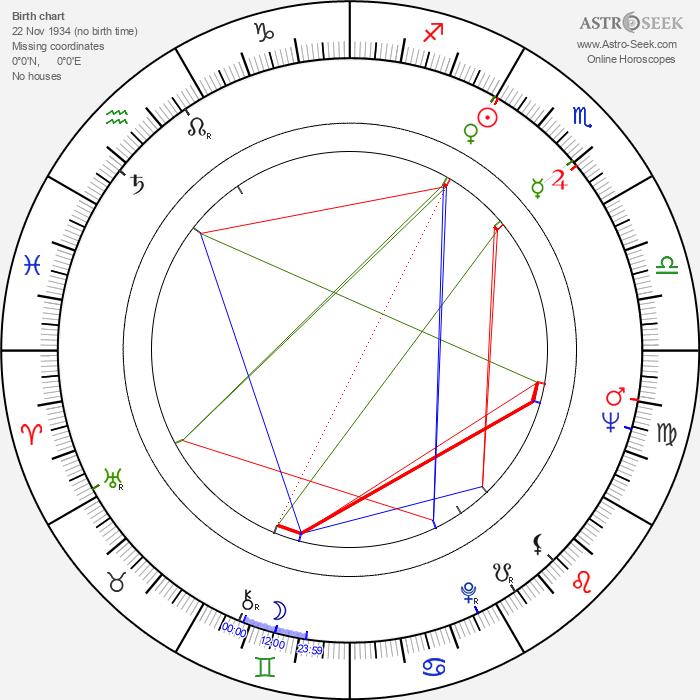 Henryk Majcherek - Astrology Natal Birth Chart