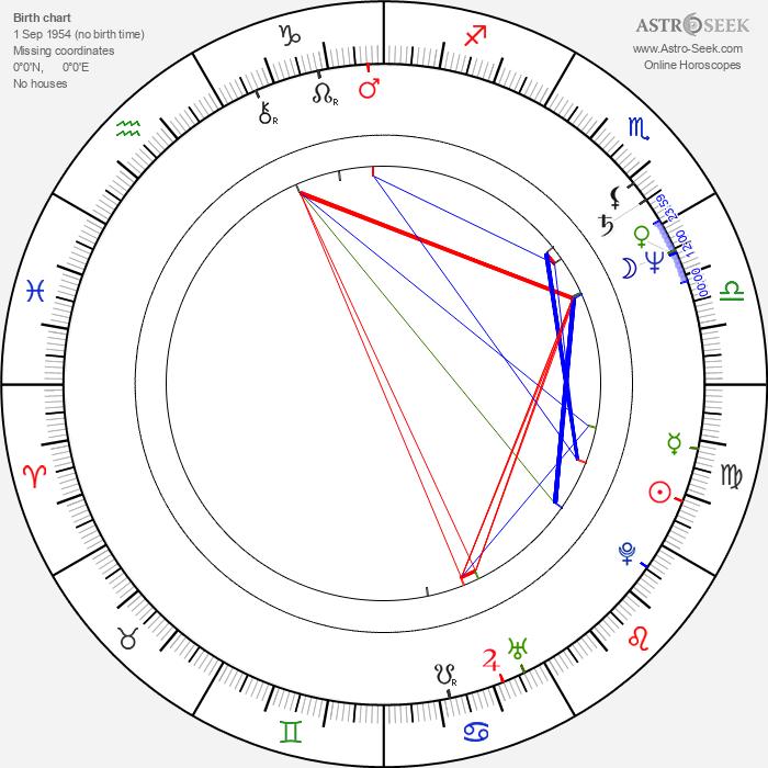 Henryk Niebudek - Astrology Natal Birth Chart