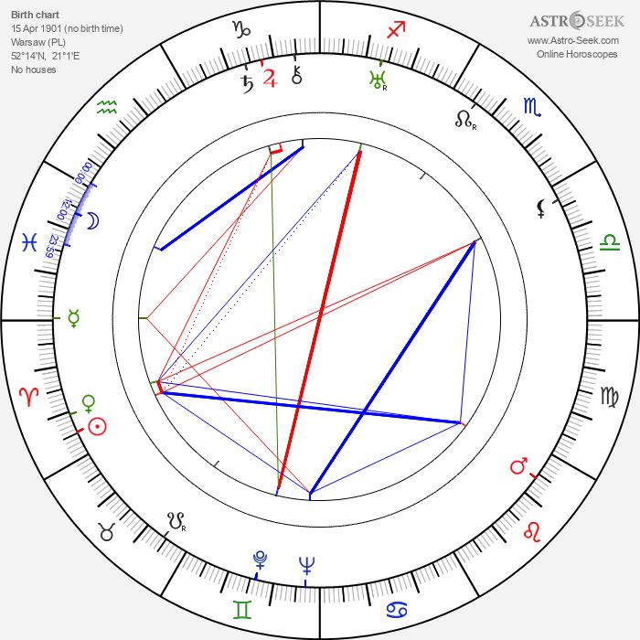 Henryk Rzetkowski - Astrology Natal Birth Chart