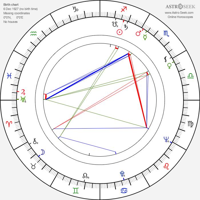 Henryk Staszewski - Astrology Natal Birth Chart