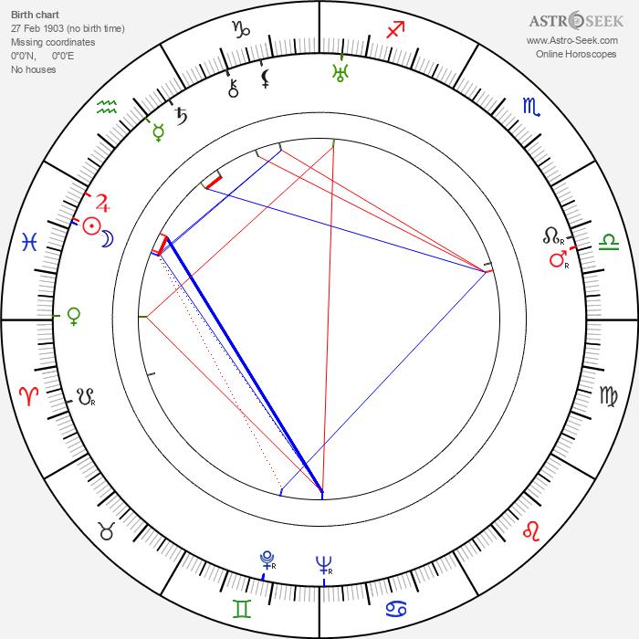 Henryk Szletynski - Astrology Natal Birth Chart