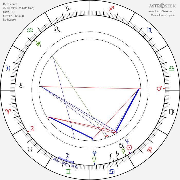 Henryk Szwajcer - Astrology Natal Birth Chart