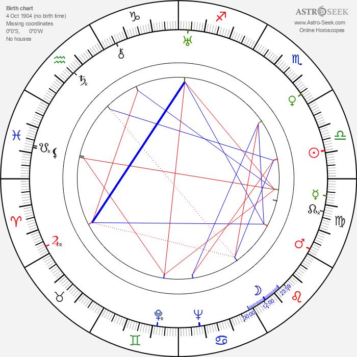 Henryk Vogelfänger - Astrology Natal Birth Chart