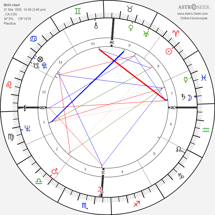 Herb Alpert - Astrology Natal Birth Chart