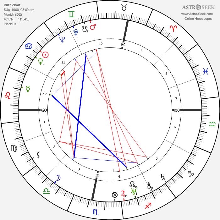 Herbert A. Lohlein - Astrology Natal Birth Chart