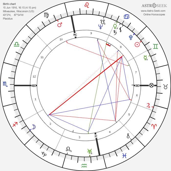 Herbert A. Simon - Astrology Natal Birth Chart