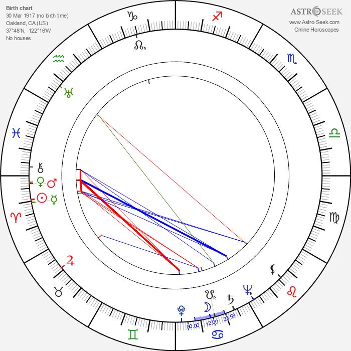 Herbert Anderson - Astrology Natal Birth Chart