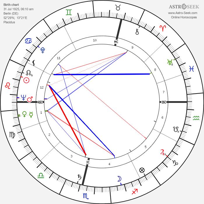 Herbert Baumann - Astrology Natal Birth Chart