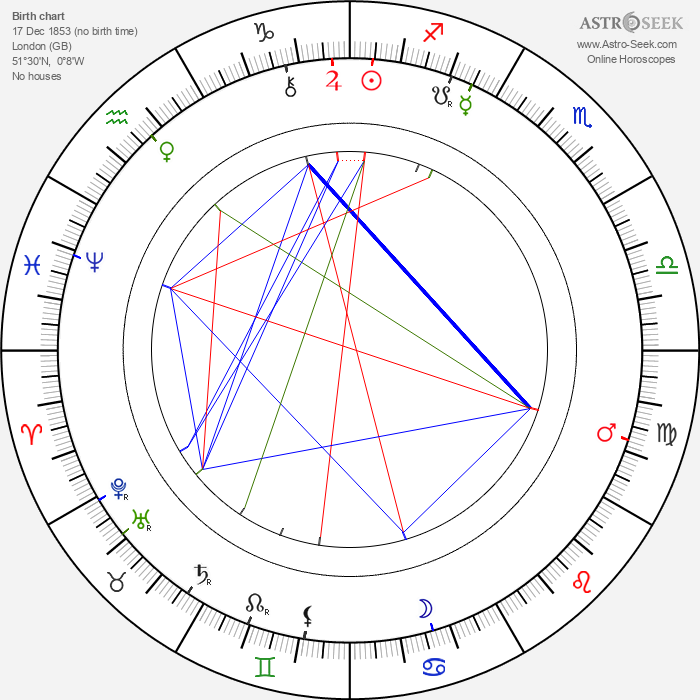 Herbert Beerbohm Tree - Astrology Natal Birth Chart