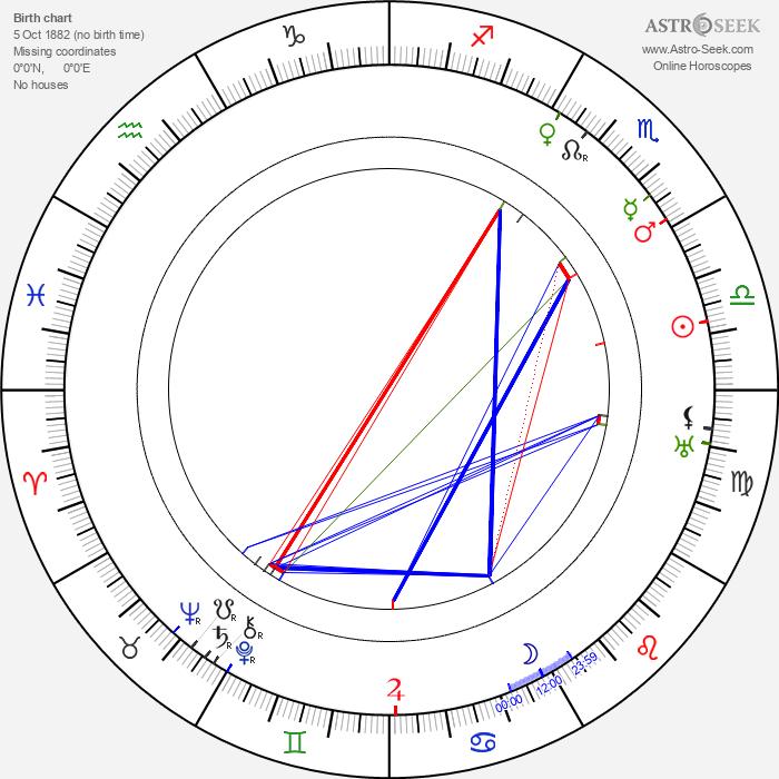 Herbert Blaché - Astrology Natal Birth Chart