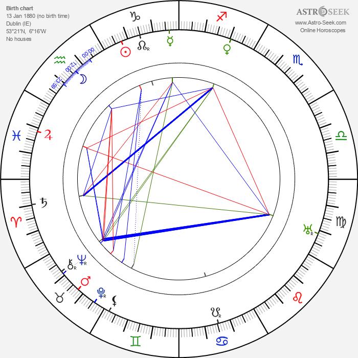 Herbert Brenon - Astrology Natal Birth Chart