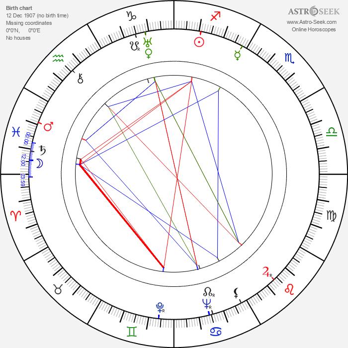 Herbert Coleman - Astrology Natal Birth Chart