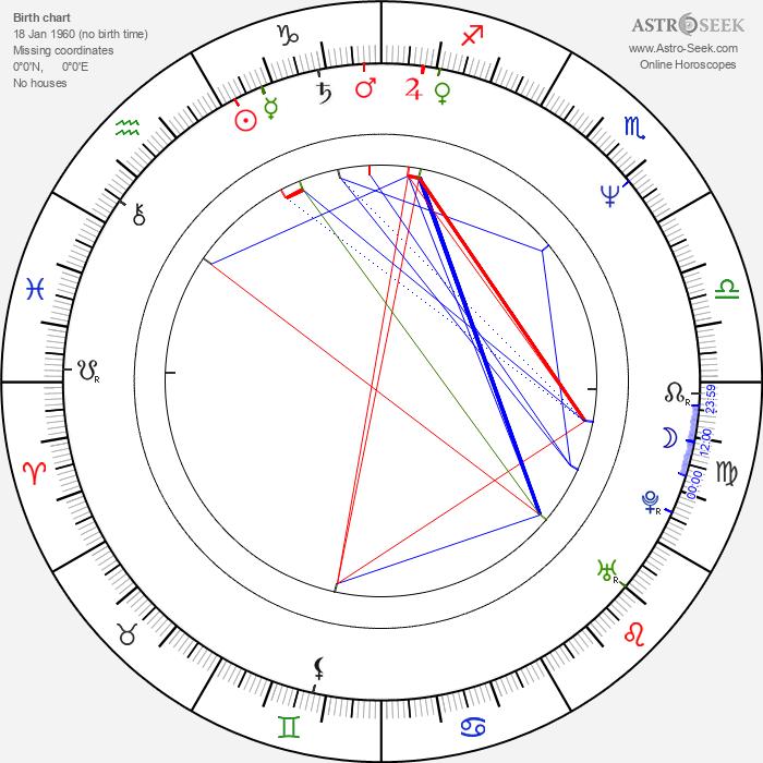 Herbert Duncanson - Astrology Natal Birth Chart