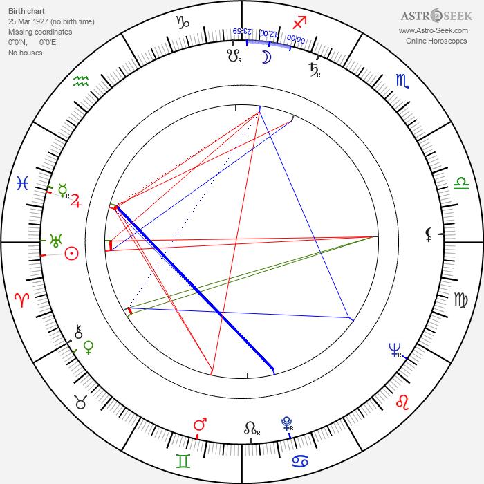 Herbert Fux - Astrology Natal Birth Chart