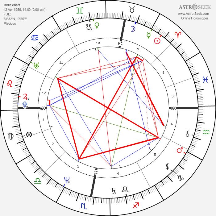 Herbert Grönemeyer - Astrology Natal Birth Chart