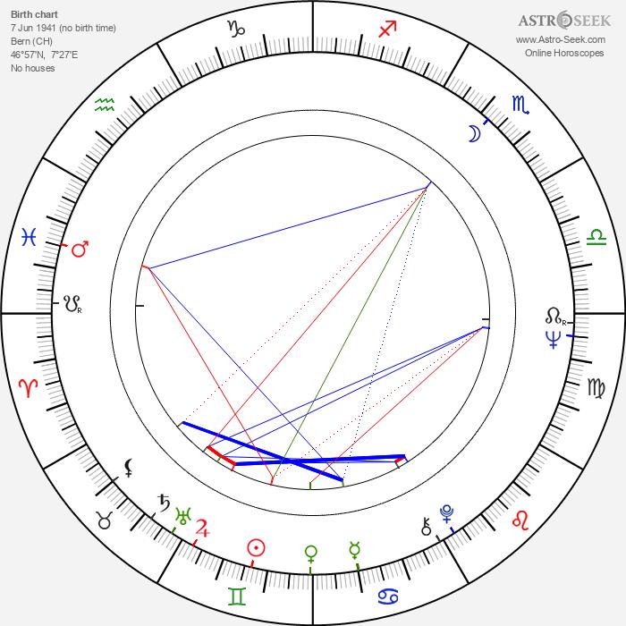 Herbert Herrmann - Astrology Natal Birth Chart