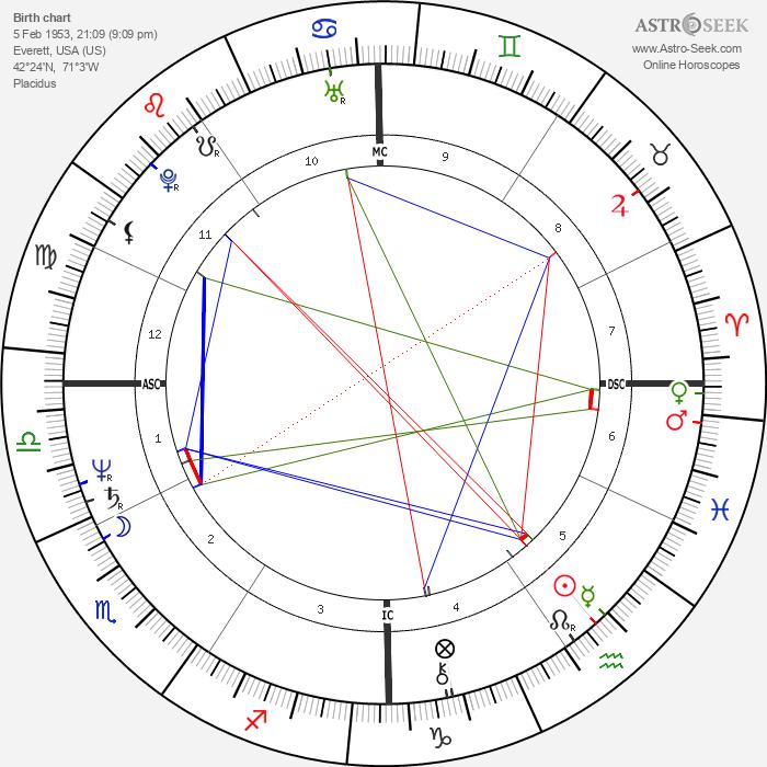 Herbert Homer - Astrology Natal Birth Chart