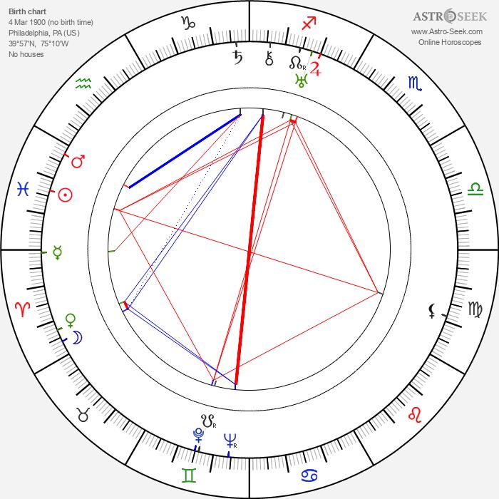 Herbert J. Biberman - Astrology Natal Birth Chart