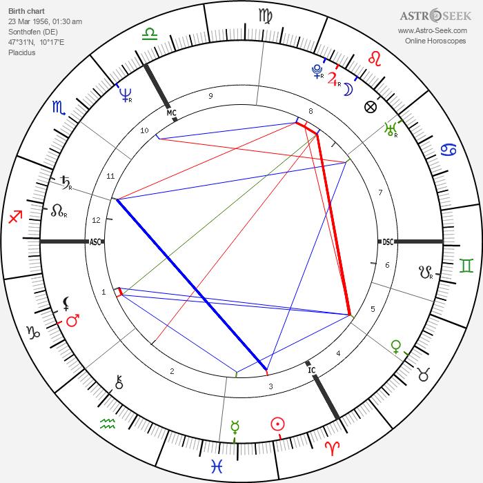 Herbert Knaup - Astrology Natal Birth Chart