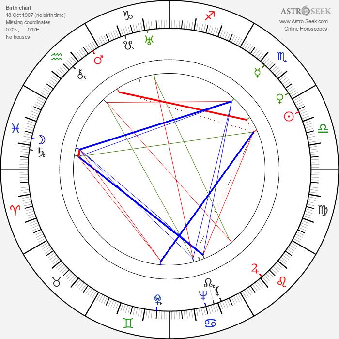 Herbert Körbs - Astrology Natal Birth Chart